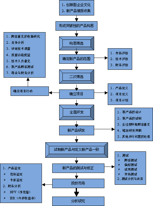 产品规划流程